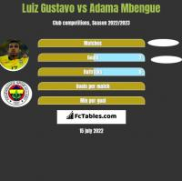 Luiz Gustavo vs Adama Mbengue h2h player stats