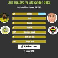 Luiz Gustavo vs Alexander Djiku h2h player stats