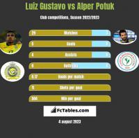Luiz Gustavo vs Alper Potuk h2h player stats