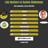 Luiz Gustavo vs Aymen Abdennour h2h player stats