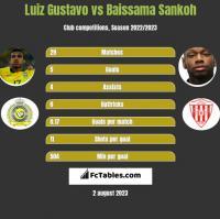 Luiz Gustavo vs Baissama Sankoh h2h player stats