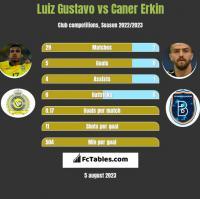 Luiz Gustavo vs Caner Erkin h2h player stats