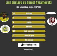 Luiz Gustavo vs Daniel Avramovski h2h player stats