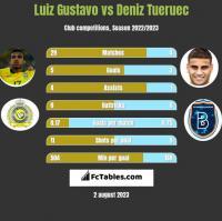 Luiz Gustavo vs Deniz Tueruec h2h player stats