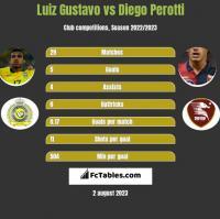 Luiz Gustavo vs Diego Perotti h2h player stats