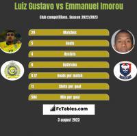 Luiz Gustavo vs Emmanuel Imorou h2h player stats