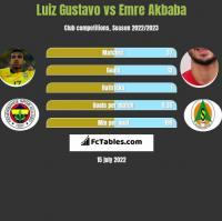 Luiz Gustavo vs Emre Akbaba h2h player stats