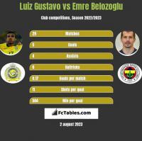 Luiz Gustavo vs Emre Belozoglu h2h player stats