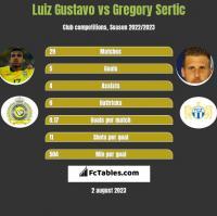 Luiz Gustavo vs Gregory Sertic h2h player stats