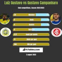 Luiz Gustavo vs Gustavo Campanharo h2h player stats