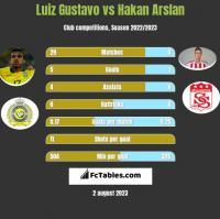 Luiz Gustavo vs Hakan Arslan h2h player stats