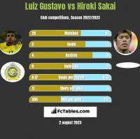 Luiz Gustavo vs Hiroki Sakai h2h player stats