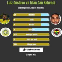 Luiz Gustavo vs Irfan Can Kahveci h2h player stats