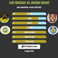 Luiz Gustavo vs Jordan Amavi h2h player stats