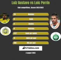 Luiz Gustavo vs Loic Perrin h2h player stats