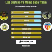 Luiz Gustavo vs Mame Baba Thiam h2h player stats