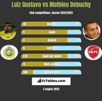 Luiz Gustavo vs Mathieu Debuchy h2h player stats