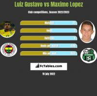 Luiz Gustavo vs Maxime Lopez h2h player stats