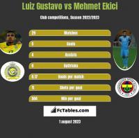 Luiz Gustavo vs Mehmet Ekici h2h player stats