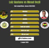 Luiz Gustavo vs Mesut Oezil h2h player stats