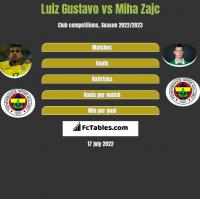 Luiz Gustavo vs Miha Zajc h2h player stats