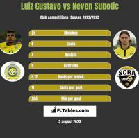 Luiz Gustavo vs Neven Subotic h2h player stats