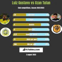 Luiz Gustavo vs Ozan Tufan h2h player stats