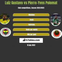 Luiz Gustavo vs Pierre-Yves Polomat h2h player stats