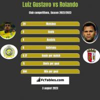 Luiz Gustavo vs Rolando h2h player stats