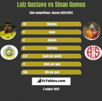 Luiz Gustavo vs Sinan Gumus h2h player stats