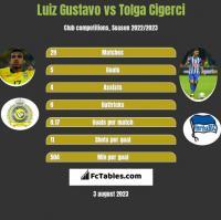 Luiz Gustavo vs Tolga Cigerci h2h player stats
