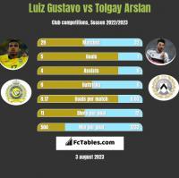 Luiz Gustavo vs Tolgay Arslan h2h player stats