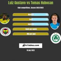 Luiz Gustavo vs Tomas Hubocan h2h player stats