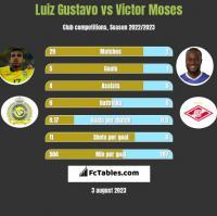 Luiz Gustavo vs Victor Moses h2h player stats