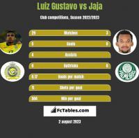 Luiz Gustavo vs Jaja h2h player stats