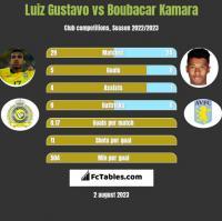 Luiz Gustavo vs Boubacar Kamara h2h player stats