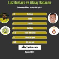 Luiz Gustavo vs Atalay Babacan h2h player stats
