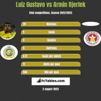 Luiz Gustavo vs Armin Djerlek h2h player stats