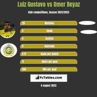 Luiz Gustavo vs Omer Beyaz h2h player stats