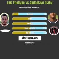 Luiz Phellype vs Abdoulaye Diaby h2h player stats
