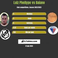 Luiz Phellype vs Baiano h2h player stats