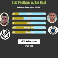 Luiz Phellype vs Bas Dost h2h player stats