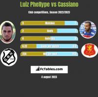 Luiz Phellype vs Cassiano h2h player stats