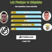 Luiz Phellype vs Chiquinho h2h player stats