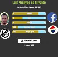 Luiz Phellype vs Erivaldo h2h player stats