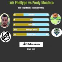 Luiz Phellype vs Fredy Montero h2h player stats