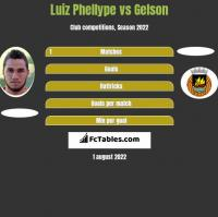Luiz Phellype vs Gelson h2h player stats