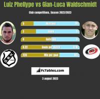 Luiz Phellype vs Gian-Luca Waldschmidt h2h player stats