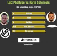 Luiz Phellype vs Haris Seferovic h2h player stats
