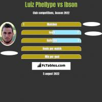 Luiz Phellype vs Ibson h2h player stats